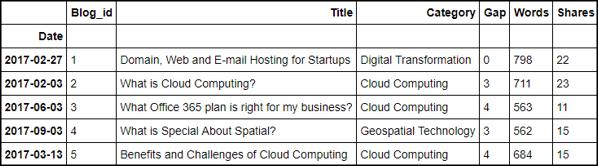 Blog Analysis Dataframe