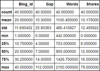 Blog Analysis Describe