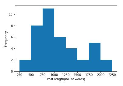 Histogram of Post Length