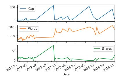 Blog Analysis Line Graphs