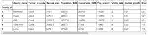 Kenya County Statistics Dataframe