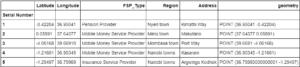 Geodata frame of Kenya FSPs